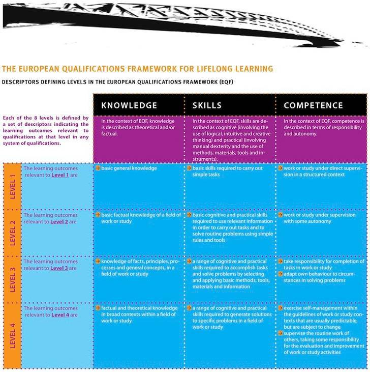 EQF - European Qualifications Framework